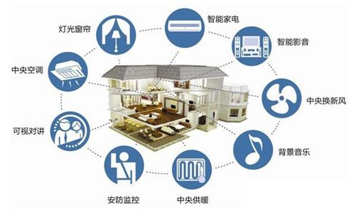 智能家居主要应用场景分析